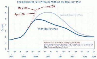 US_recovery_unemployment_graph_and_reality