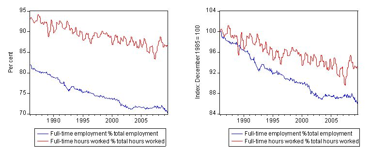 Full_time_hrs_persons_ratios