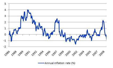 Japan_annual_inflation_rate