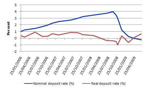 Real_nominal_deposit_rate_from_2006