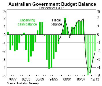 Fiscal_balance_August_RBA_charts
