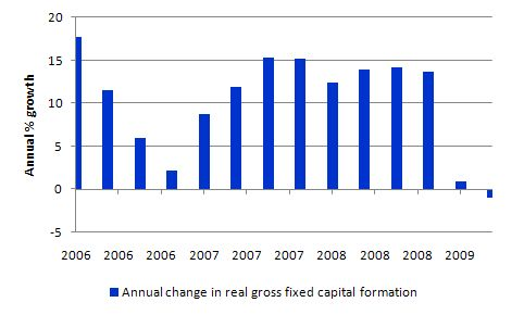 investment_growth_2005_2009
