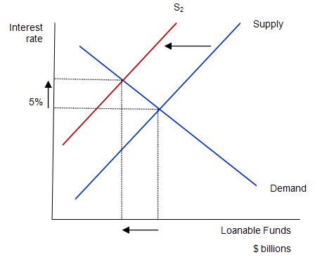 loanable_funds_market_budget_deficit