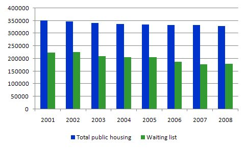 public_housing_and_waiting_list