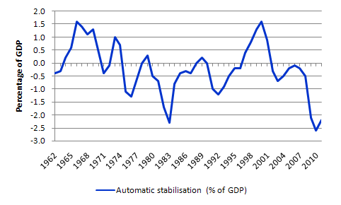 Automatic_stabilisers_GDP