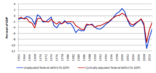 cyclically_adjusted_deficits