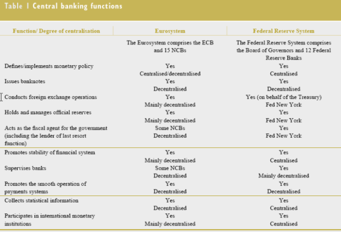 ECB_compared_Fed