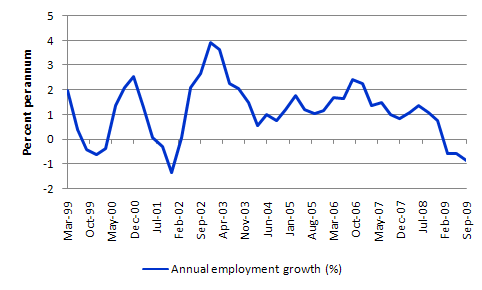 Greece_Emp_growth_Sep_2009