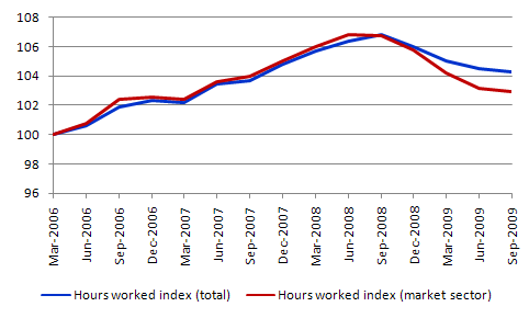 Hours_worked_index_Sep_2009