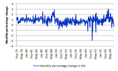 Monthly_M3_growth