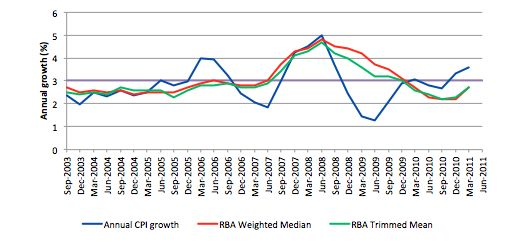 Australian inflation rate – or rather – the banana rate