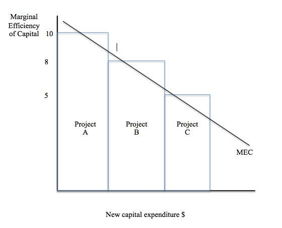 Investment and interest rates bill mitchell billy blog figure 1210 mec and investment projects ccuart Images