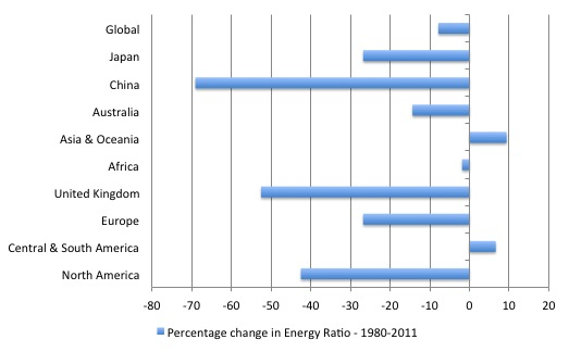 Real GDP growth now requires less energy but is that the point