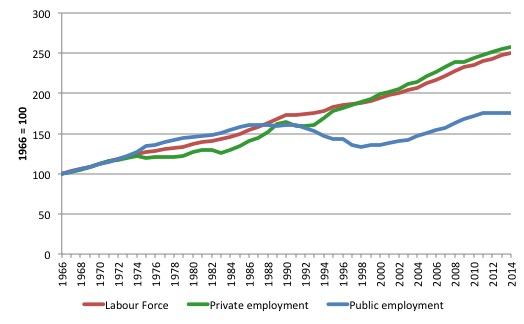 Australia_Public_Private_Employment_1966_2014