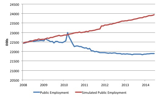 US_Public_and_Simulated_Public_Employment_March_2008_August_2014