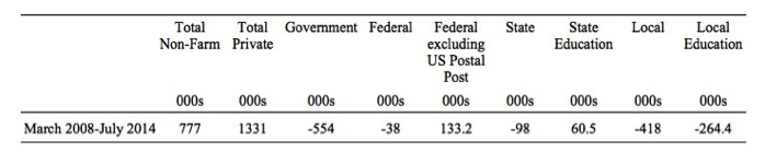 US_job_losses_by_sector_March_2008_July_2014