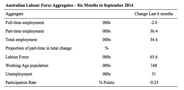 Australia_LM_Accounting_6_months_September_2014_Table