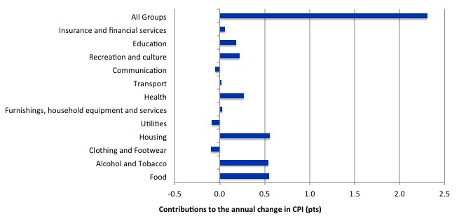Australia_annual_contributions_inflation_September-2014