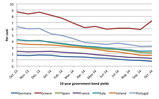 Greece_CF_10YR_bond_rates_last_year