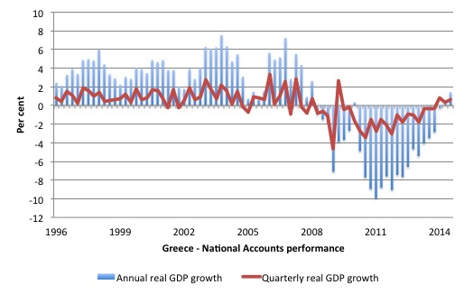 Greece_real_GDP_1996_September_2014