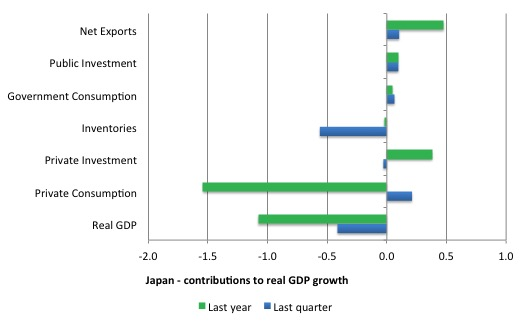 Japan_contributions_real_GDP_2014Q3