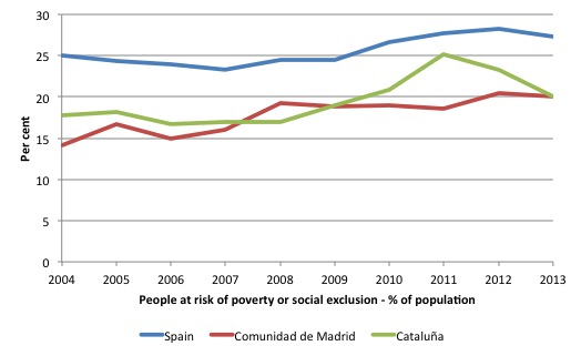 Spain_Poverty_Risk_2000_13