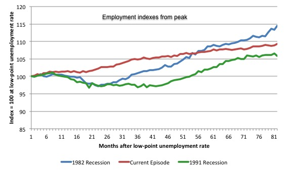 Australia_3_recession_employment_indexes_November_2014