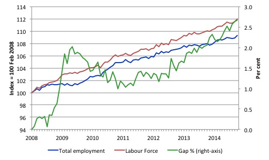 Australia_labour_force_employment_indexes_gap_Feb_08_November_2014