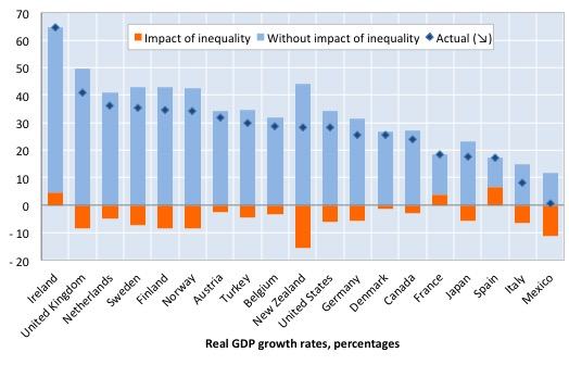 OECD_Counterfactual_real_GDP_2014_Report