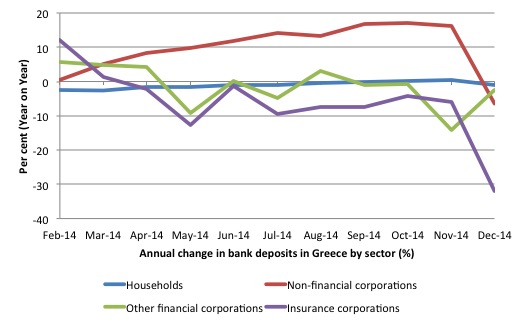 Greece_Change_Deposits_Sector_Dec_2014