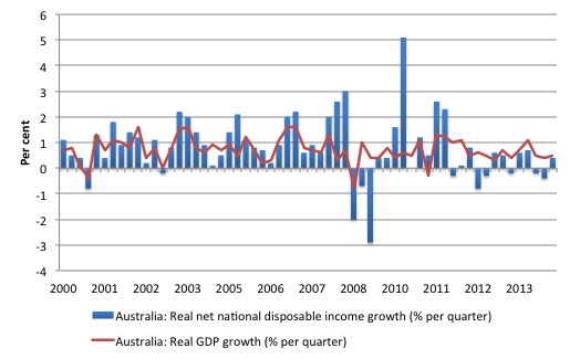 Australia_real_GDP_Net_Disposable_Income_2000_December_2014