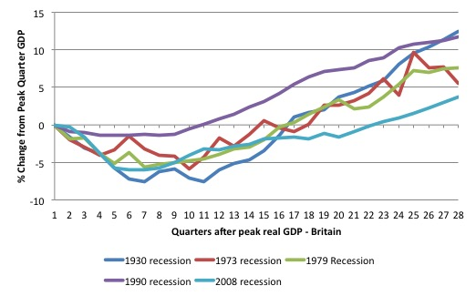 British_recovery_cycles_since_1930