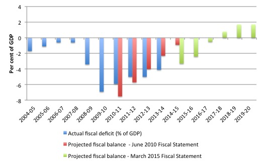 UK_Fiscal_Actual_Projections_2004_2020