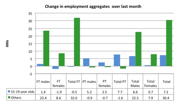 Australia_changes_employment_by_age_last_month_to_March_2015