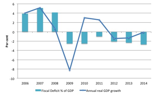 Finland_Real_GDP_growth_Deficits_2006_2014