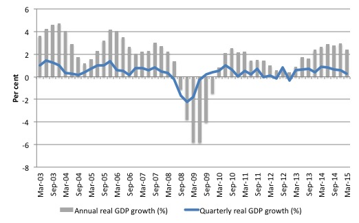 UK_real_GDP_growth_2003_Mar_2015