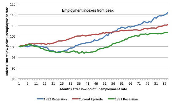 Australia_3_recession_employment_indexes_May_2015