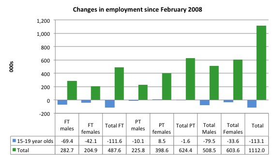 Australia_changes_employment_by_age_Feb_2008_May_2015