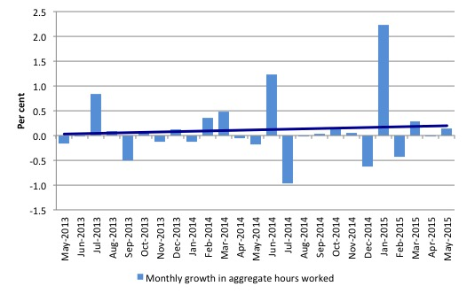 Australia_monthly_growth_hours_worked_and_trend_May_2015