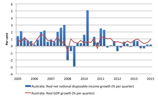 Australia_real_GDP_Net_Disposable_Income_2000_March_2015