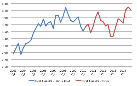 UK_Total_Prison_Assaults_2003_Dec_2014