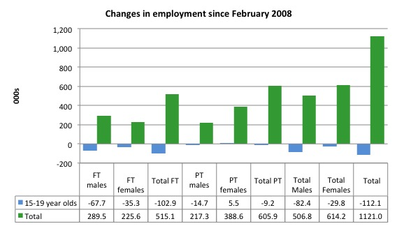 Australia_changes_employment_by_age_Feb_2008_June_2015