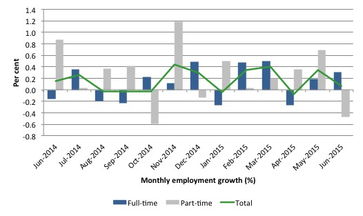 Australia_employment_growth_24_months_to_June_2015