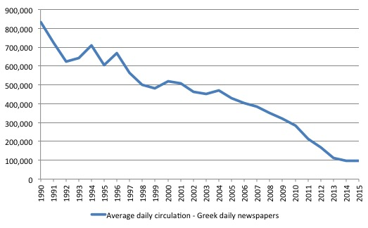 Greece_Newspaper_circulation_1990_2015