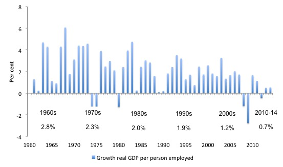 UK_Annual_LP_growth_1961_2014