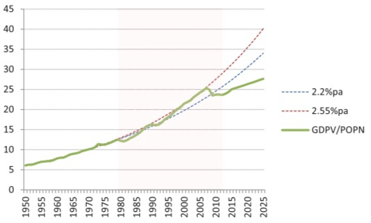 UK_real_GDP_per_capita_1950_2014