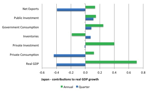 Japan_contributions_real_GDP_2015Q2