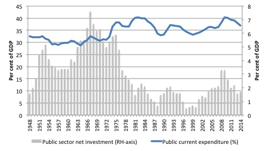 UK_Public_Inv_Recurrent_1948_2015
