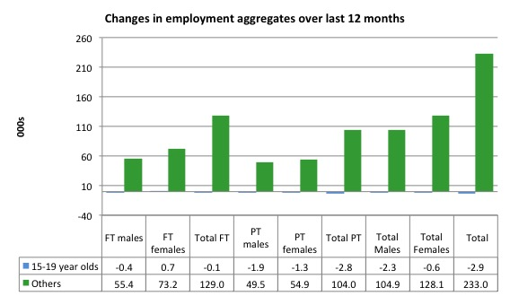 Australia_changes_employment_by_age_12_months_to_September_2015