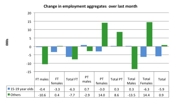 Australia_changes_employment_by_age_last_month_to_September_2015